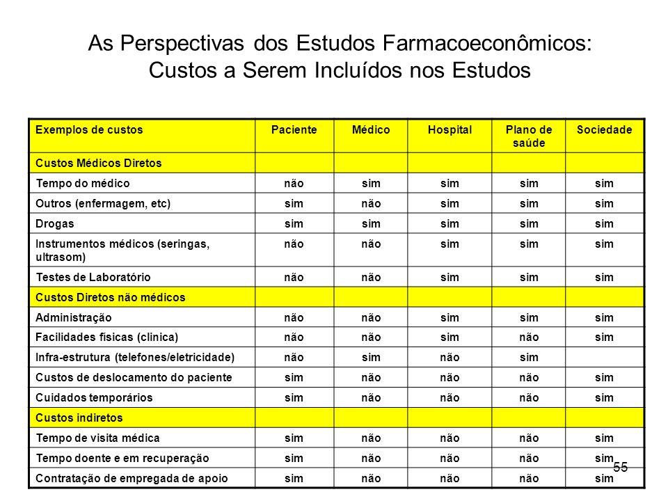 As Perspectivas dos Estudos Farmacoeconômicos: Custos a Serem Incluídos nos Estudos