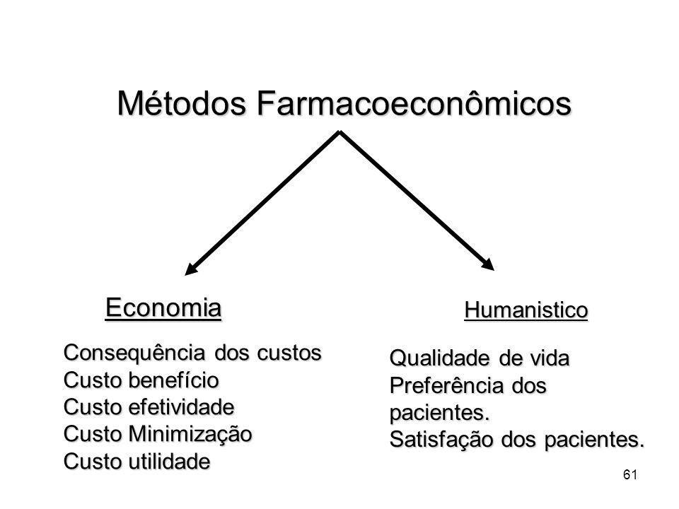 Métodos Farmacoeconômicos