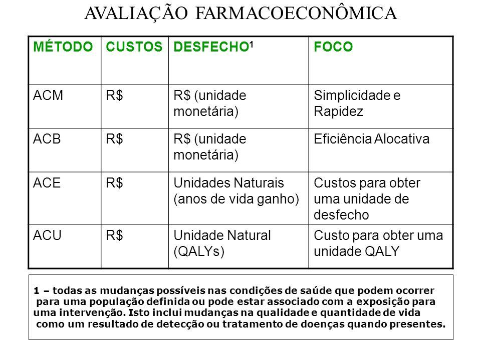 AVALIAÇÃO FARMACOECONÔMICA