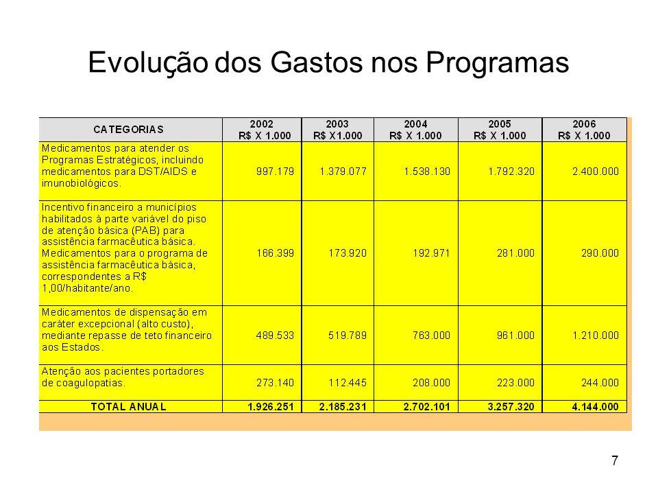 Evolução dos Gastos nos Programas