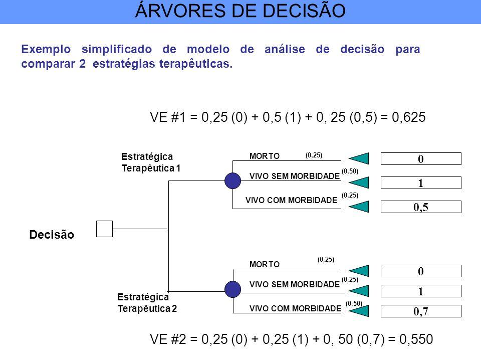 ÁRVORES DE DECISÃO VE #1 = 0,25 (0) + 0,5 (1) + 0, 25 (0,5) = 0,625