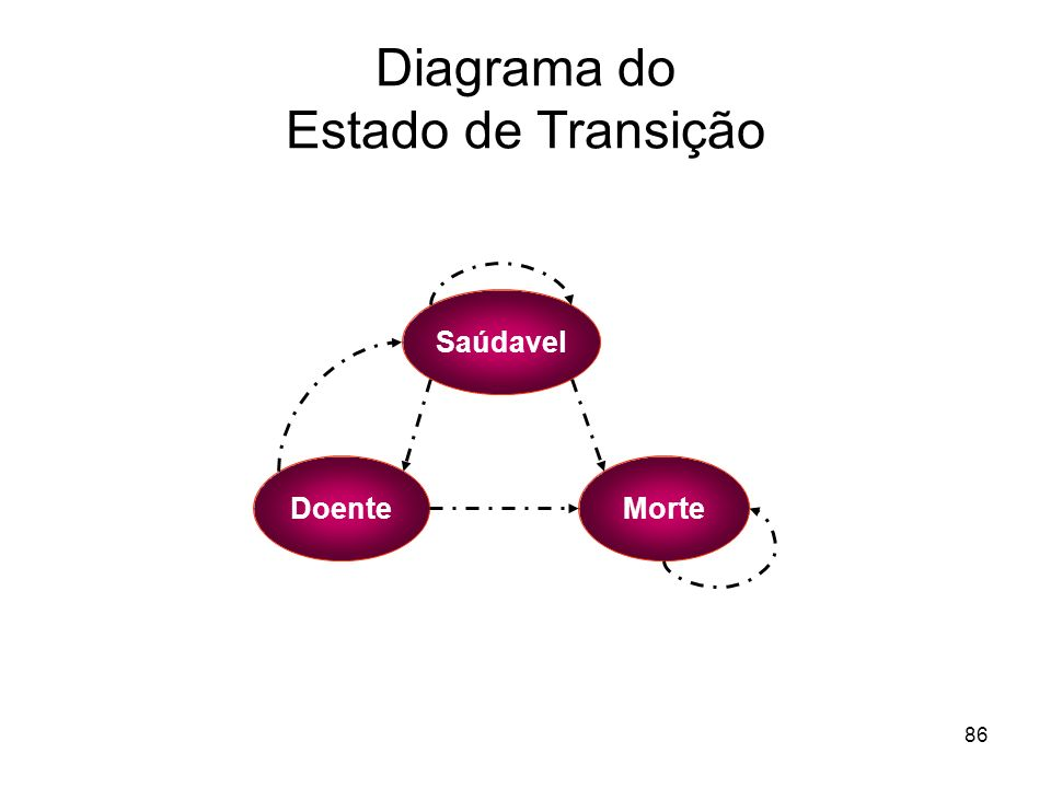 Diagrama do Estado de Transição