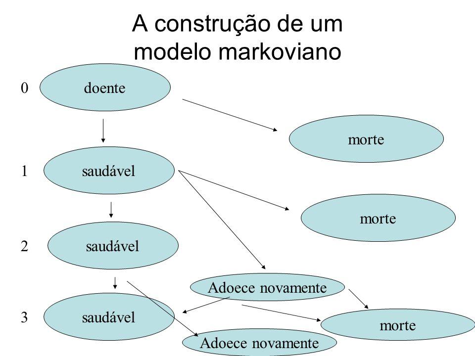 A construção de um modelo markoviano