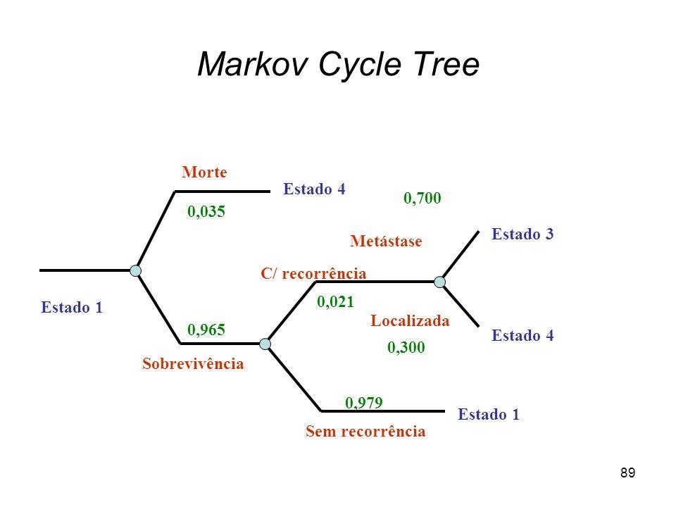 Markov Cycle Tree Morte Estado 4 0,700 0,035 Estado 3 Metástase