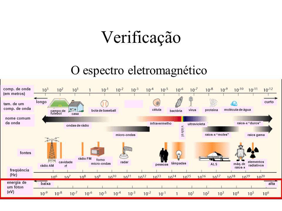 Verificação O espectro eletromagnético curto longo comp. de onda