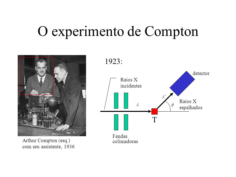 O experimento de Compton
