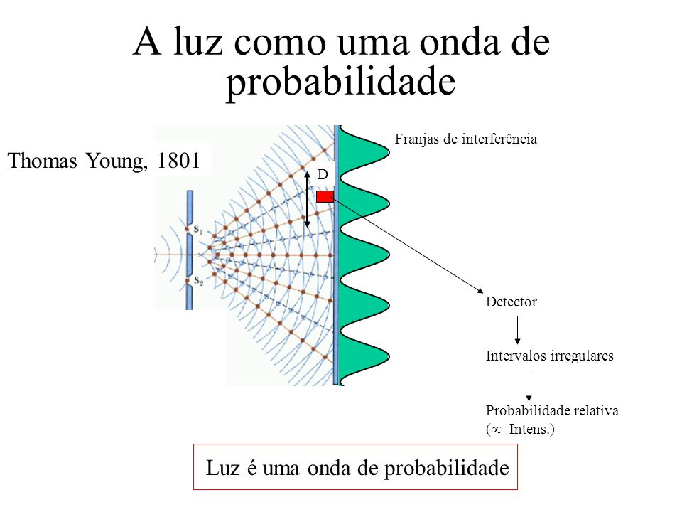 A luz como uma onda de probabilidade