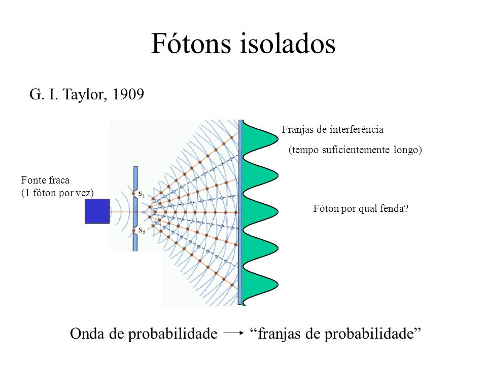 Fótons isolados G. I. Taylor, 1909