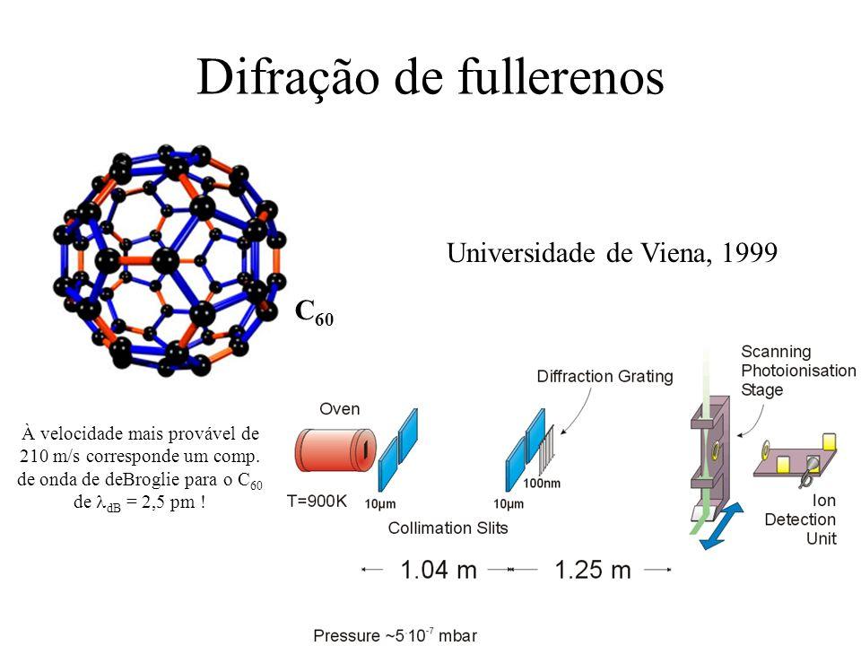 Difração de fullerenos