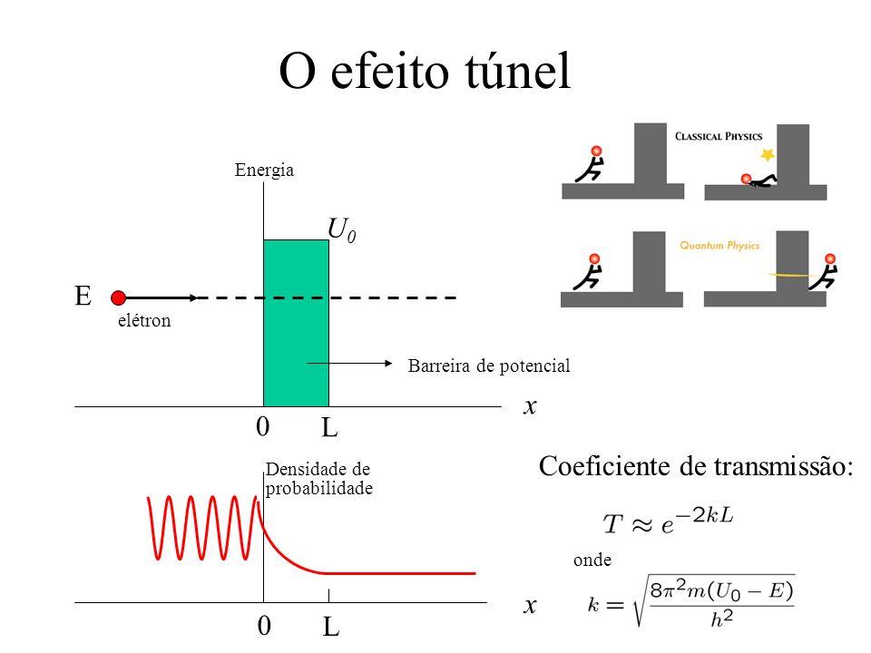 O efeito túnel U0 E x L Coeficiente de transmissão: x L Energia