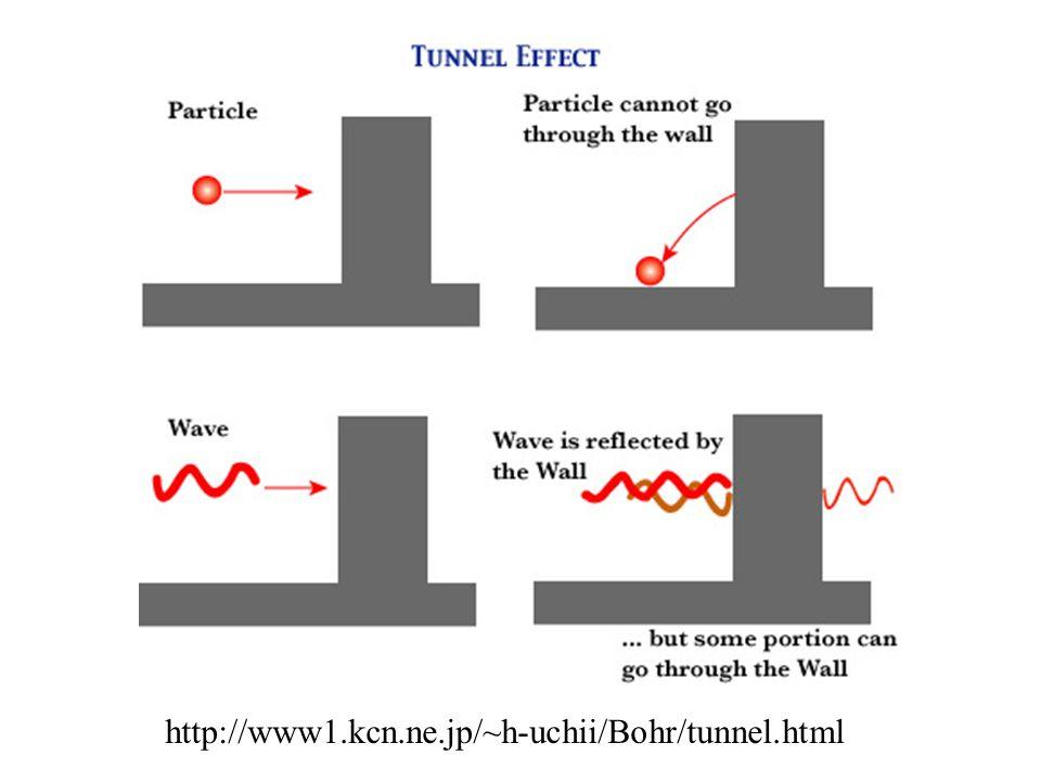 http://www1.kcn.ne.jp/~h-uchii/Bohr/tunnel.html