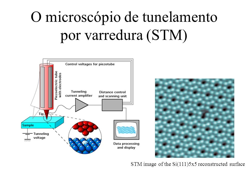 O microscópio de tunelamento por varredura (STM)