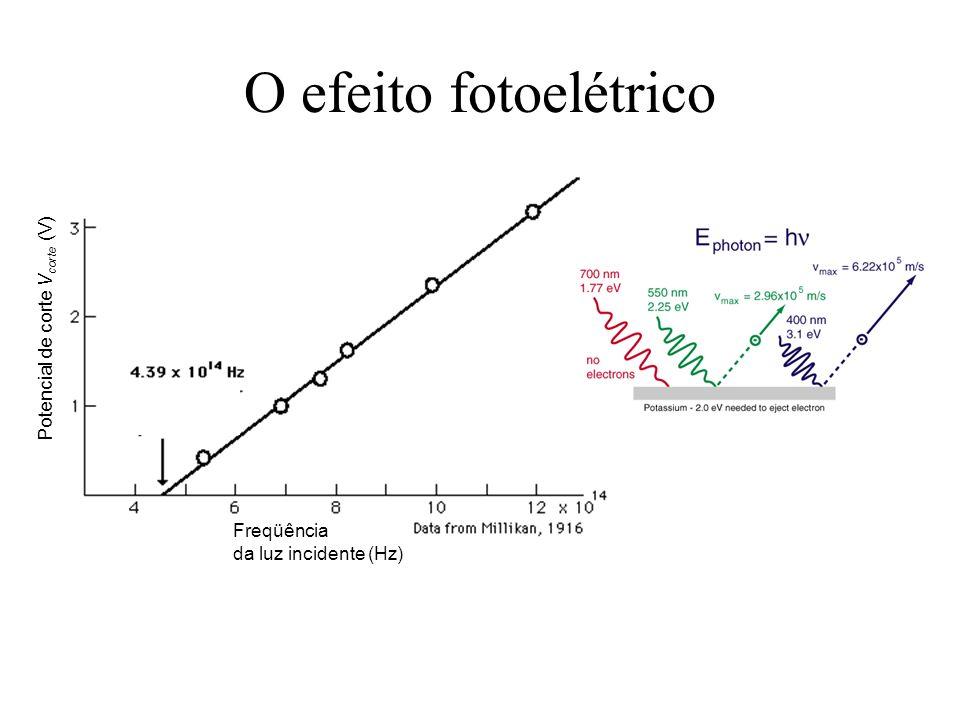 O efeito fotoelétrico Potencial de corte Vcorte (V) Freqüência