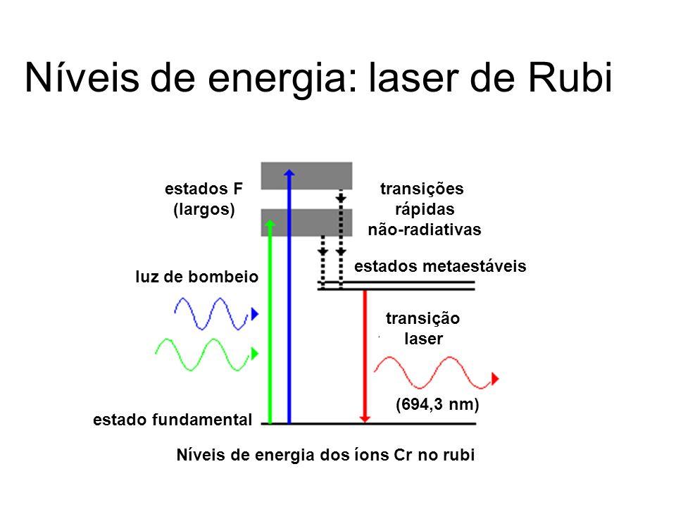 Níveis de energia: laser de Rubi