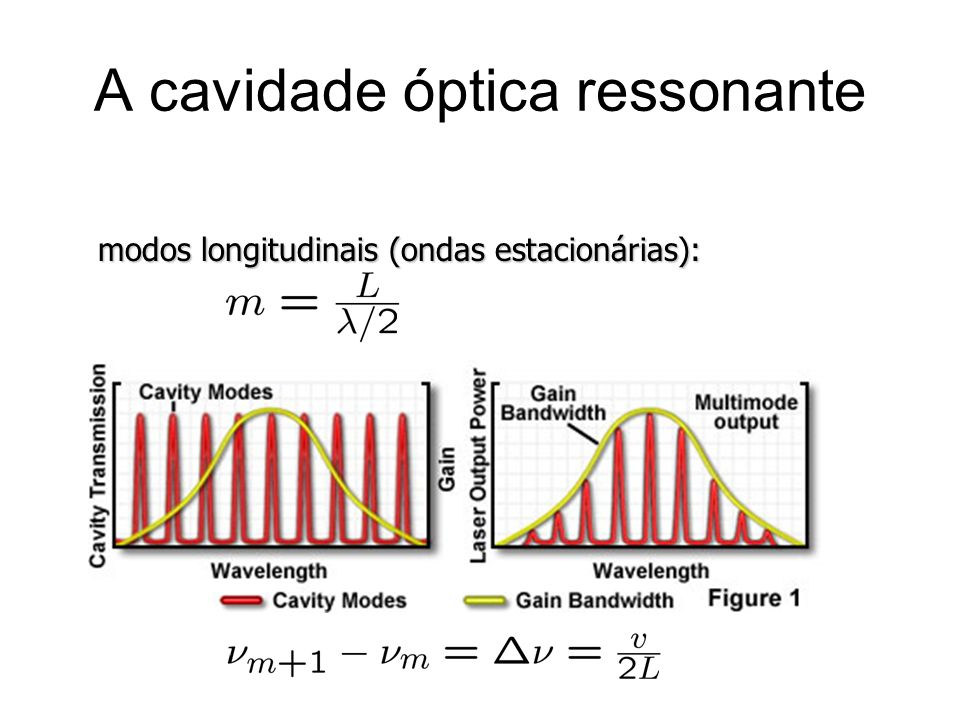 A cavidade óptica ressonante