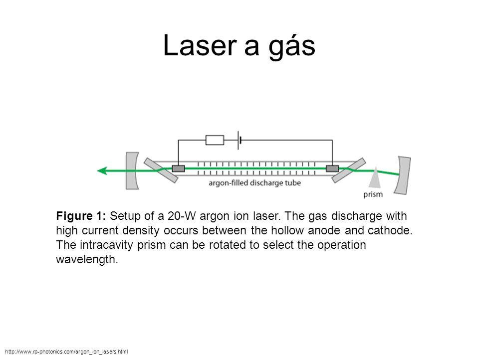 Laser a gás