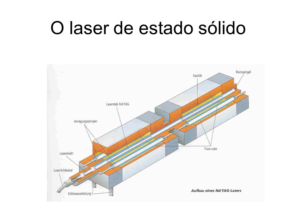 O laser de estado sólido