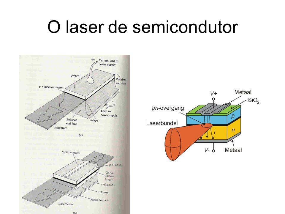 O laser de semicondutor