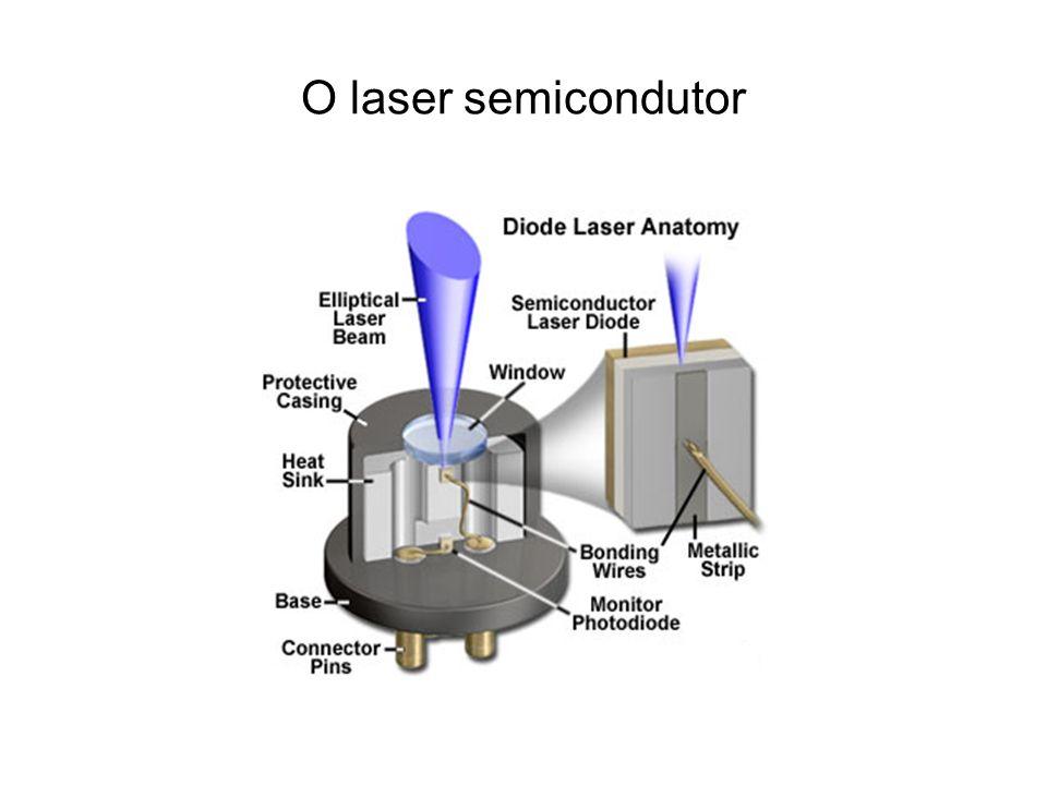 O laser semicondutor