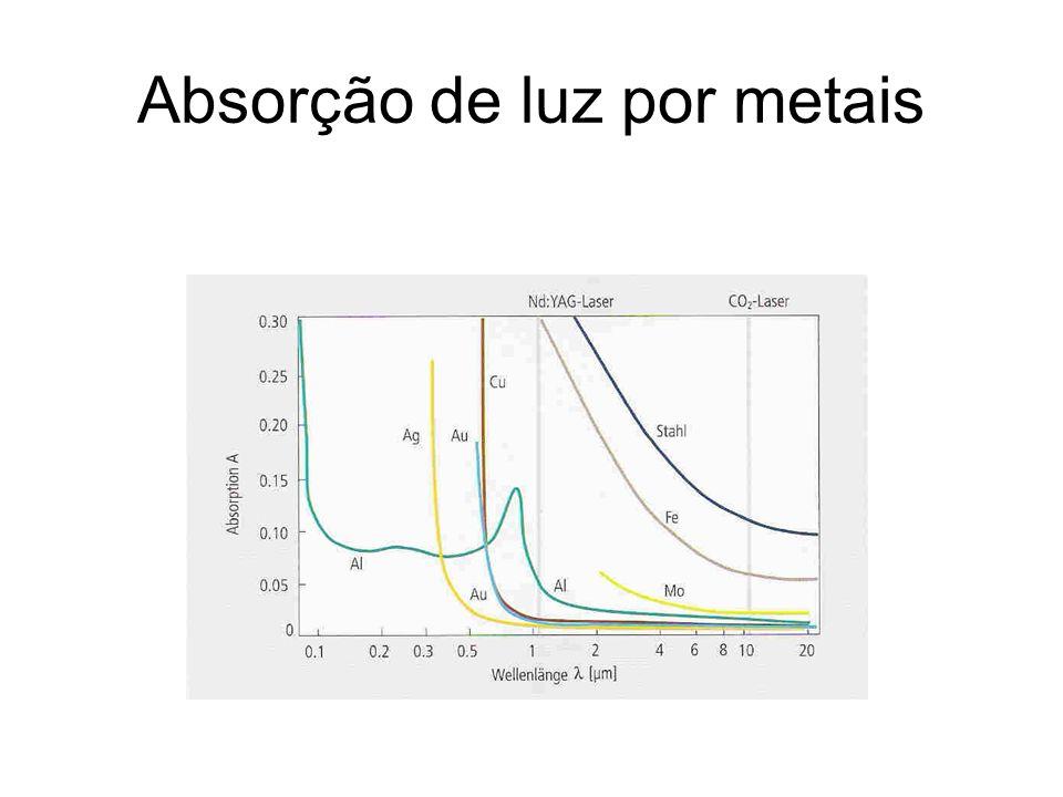 Absorção de luz por metais