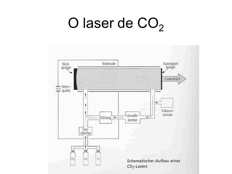 O laser de CO2
