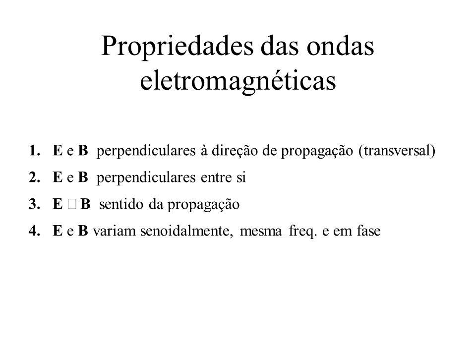Propriedades das ondas eletromagnéticas