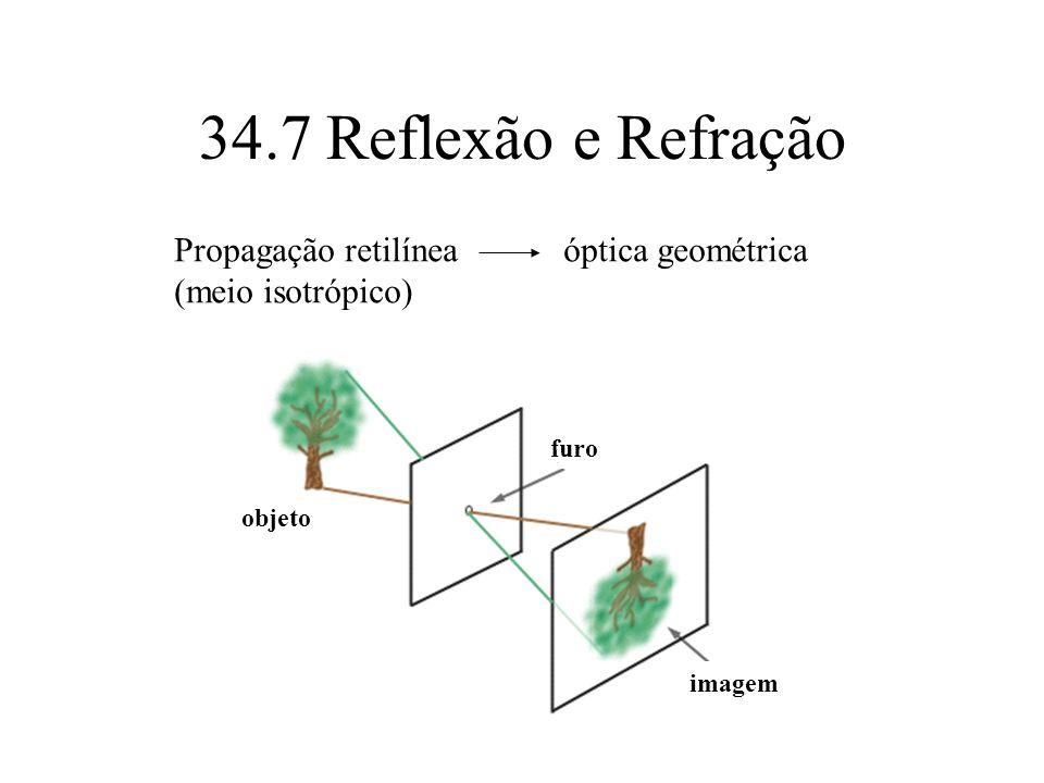 34.7 Reflexão e Refração Propagação retilínea óptica geométrica