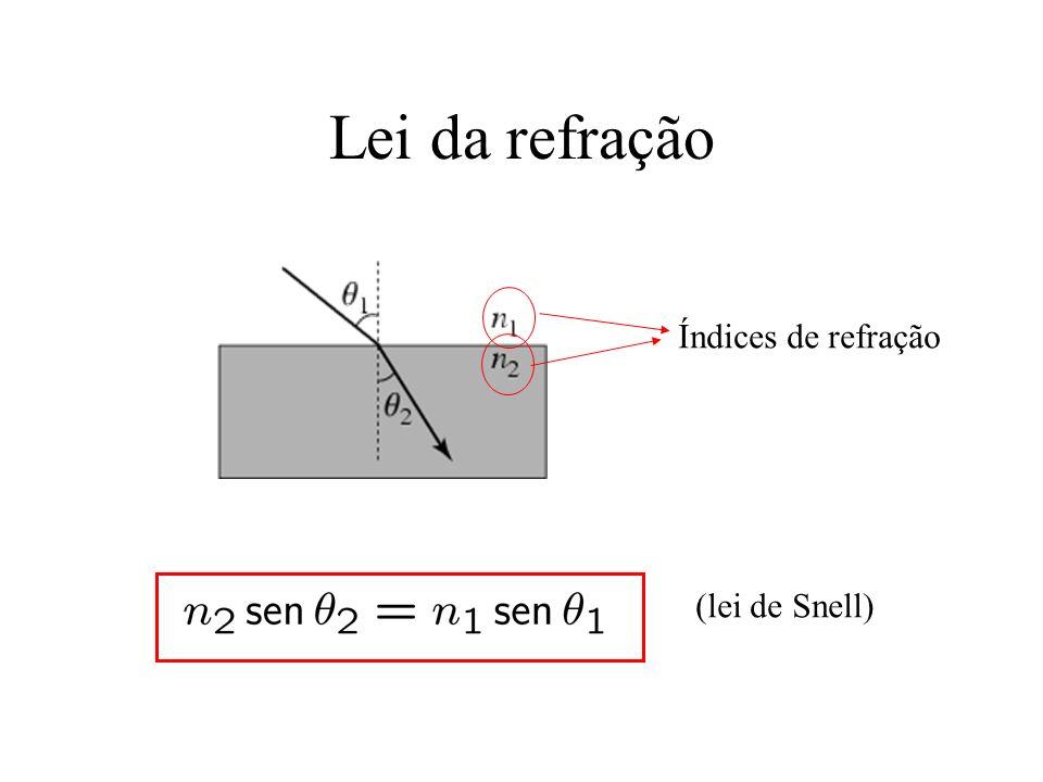 Lei da refração Índices de refração (lei de Snell)
