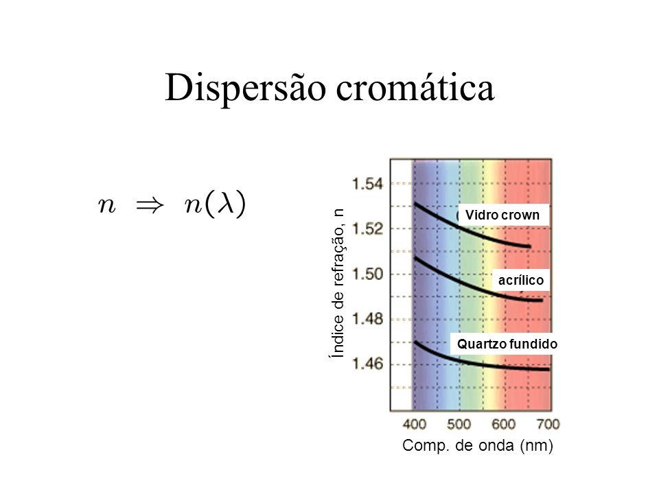 Dispersão cromática Índice de refração, n Comp. de onda (nm)