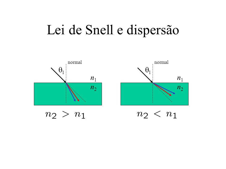 Lei de Snell e dispersão