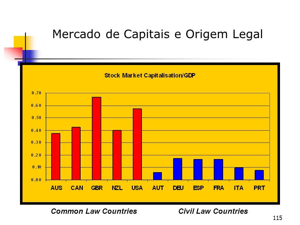 Mercado de Capitais e Origem Legal