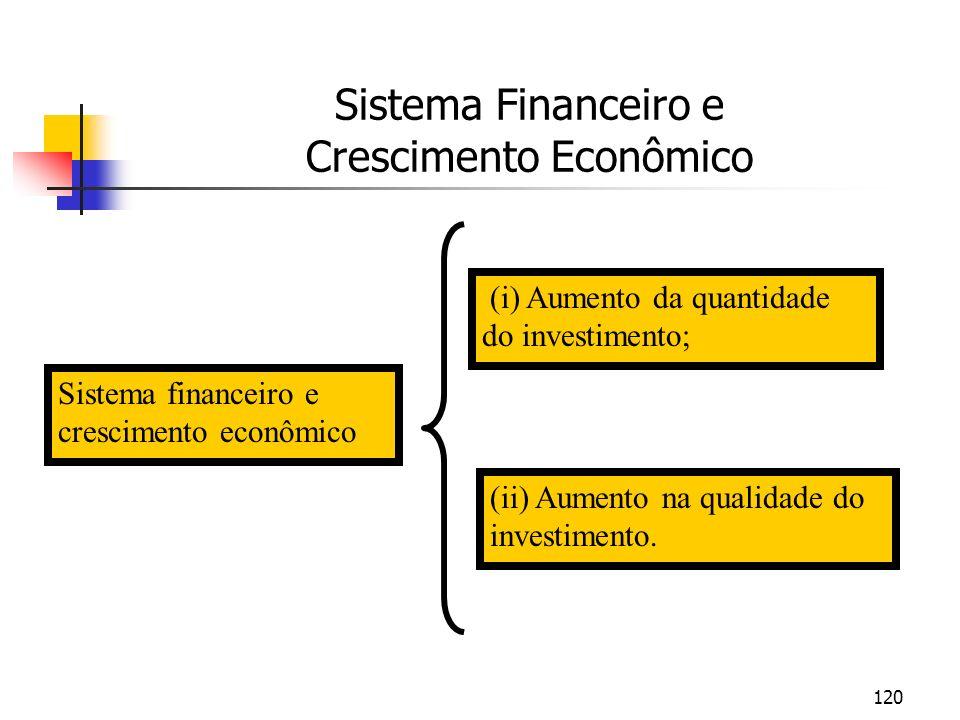 Sistema Financeiro e Crescimento Econômico