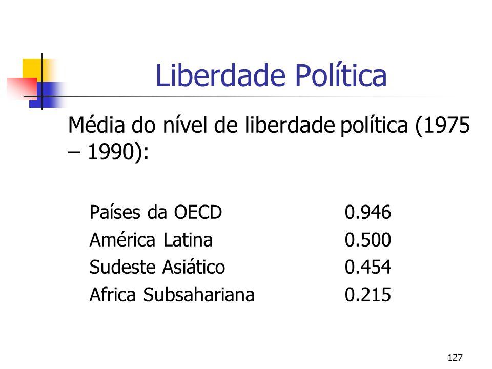 Liberdade Política Média do nível de liberdade política (1975 – 1990):