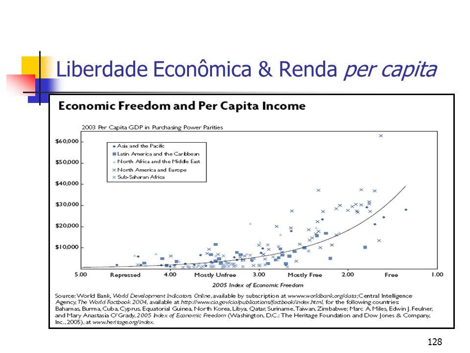 Liberdade Econômica & Renda per capita