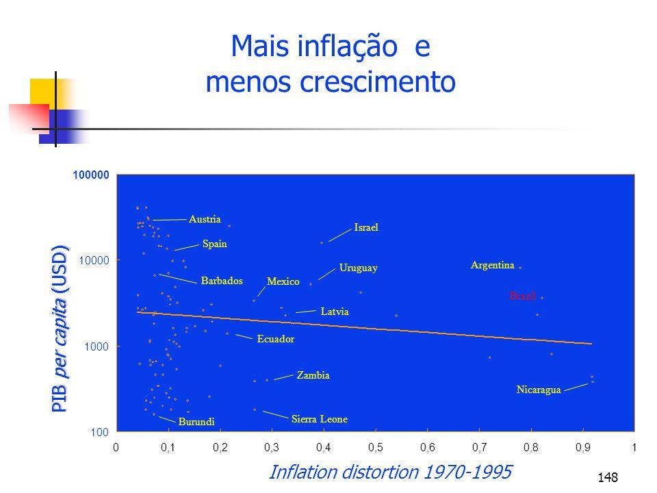 Mais inflação e menos crescimento PIB per capita (USD)