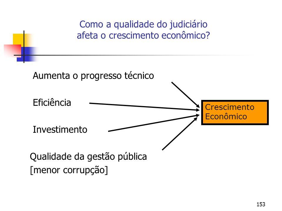 Como a qualidade do judiciário afeta o crescimento econômico
