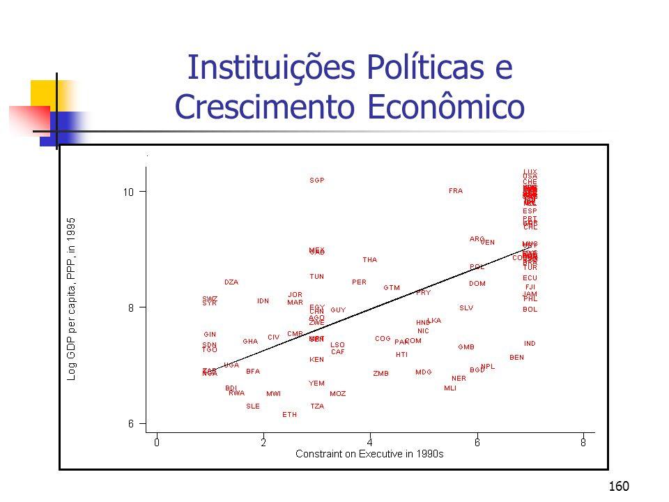 Instituições Políticas e Crescimento Econômico