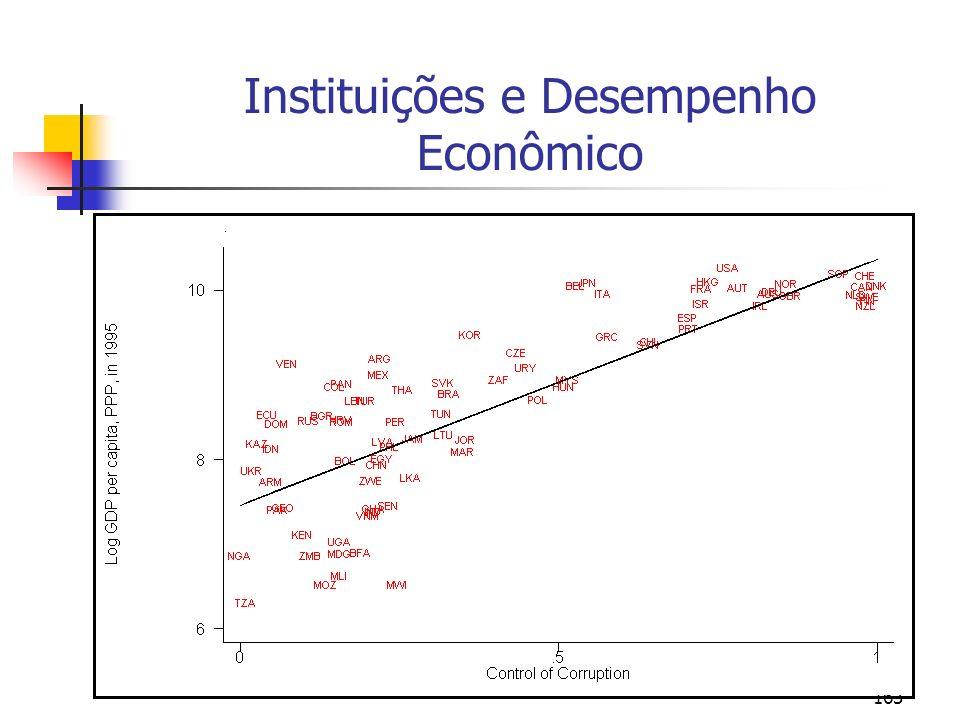 Instituições e Desempenho Econômico