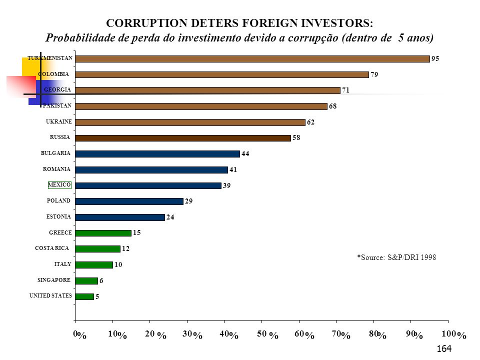 CORRUPTION DETERS FOREIGN INVESTORS: