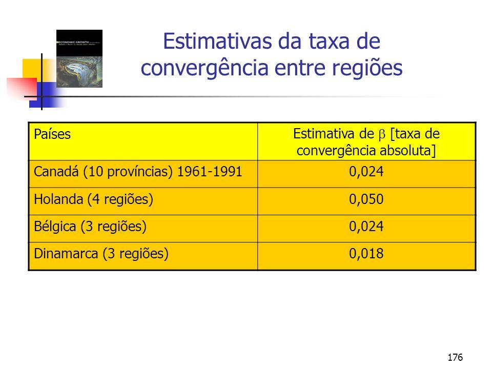 Estimativas da taxa de convergência entre regiões