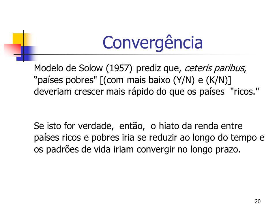 Modelo de Solow & A Hipótese de Convergência