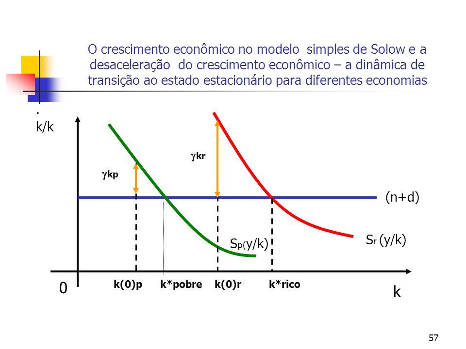 O crescimento econômico no modelo simples de Solow e a desaceleração do crescimento econômico – a dinâmica de transição ao estado estacionário para diferentes economias