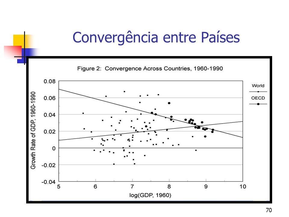 Convergência entre Países