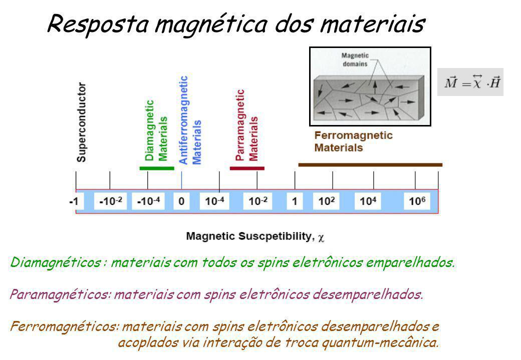 Resposta magnética dos materiais