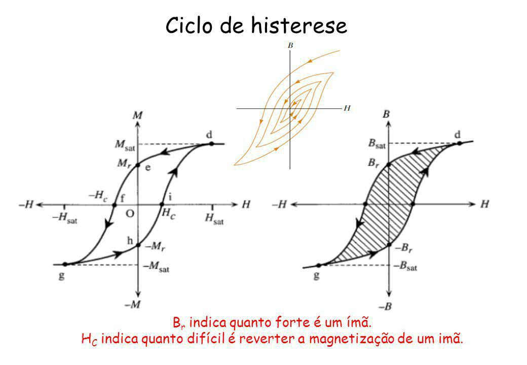 Ciclo de histerese Br indica quanto forte é um ímã.