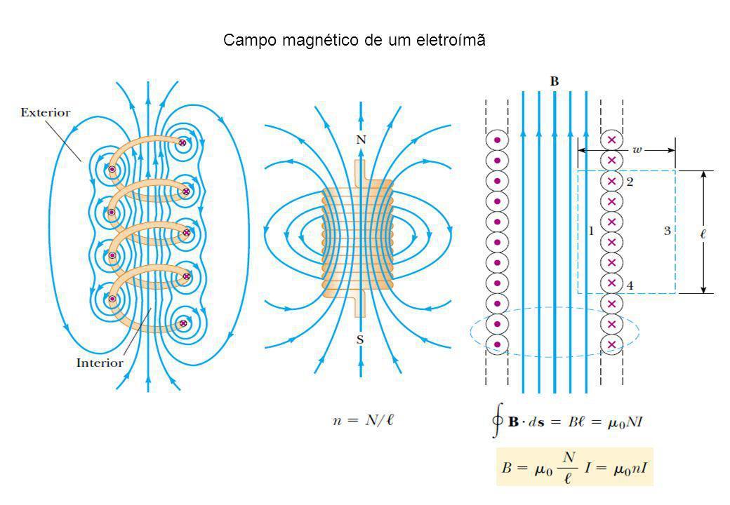 Campo magnético de um eletroímã