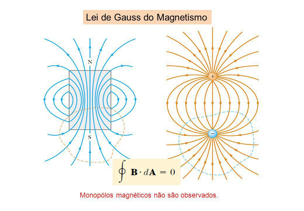 Lei de Gauss do Magnetismo