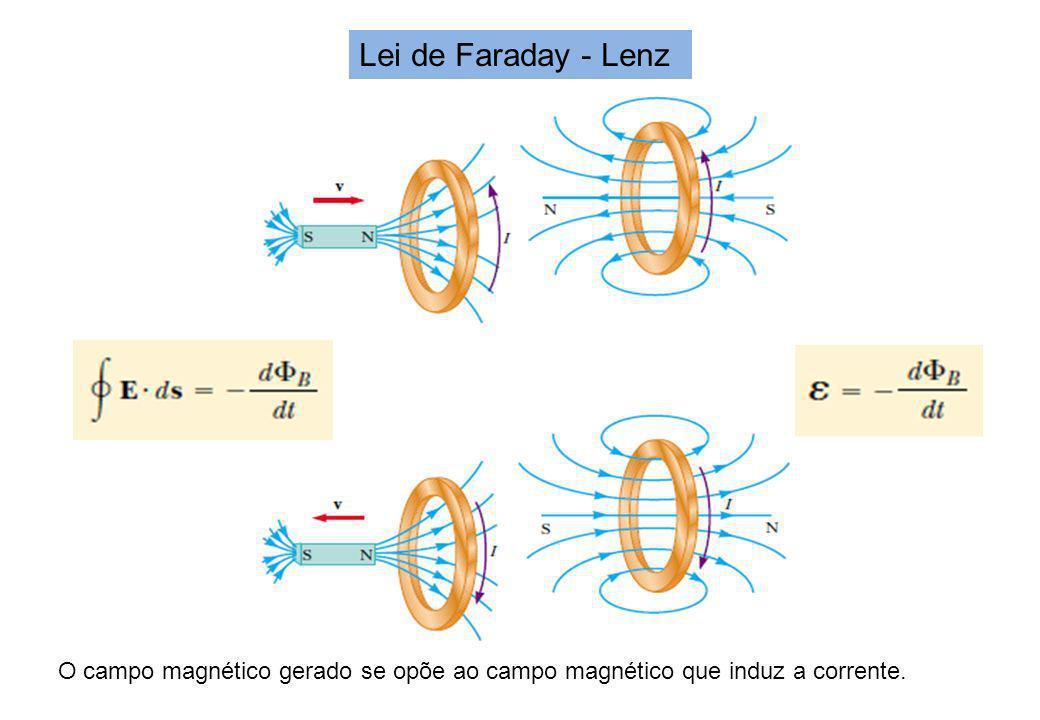 Lei de Faraday - Lenz O campo magnético gerado se opõe ao campo magnético que induz a corrente.
