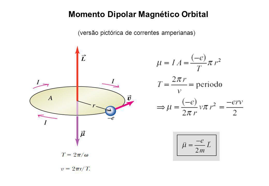 Momento Dipolar Magnético Orbital