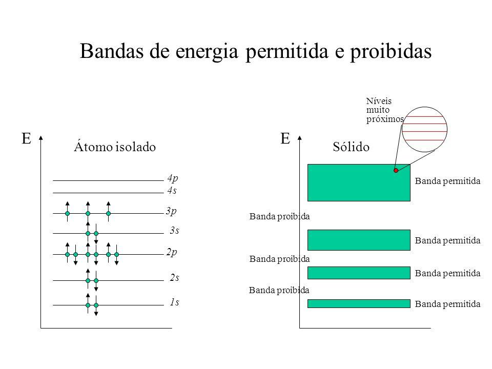 Bandas de energia permitida e proibidas
